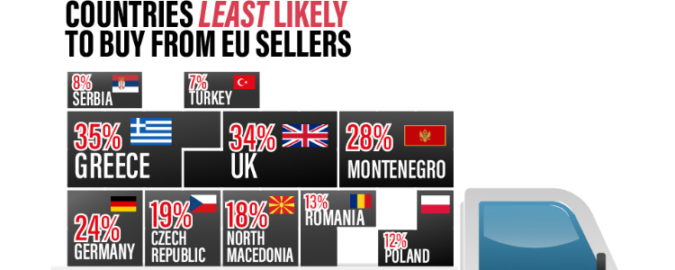 EU countries least likely to intra country buy